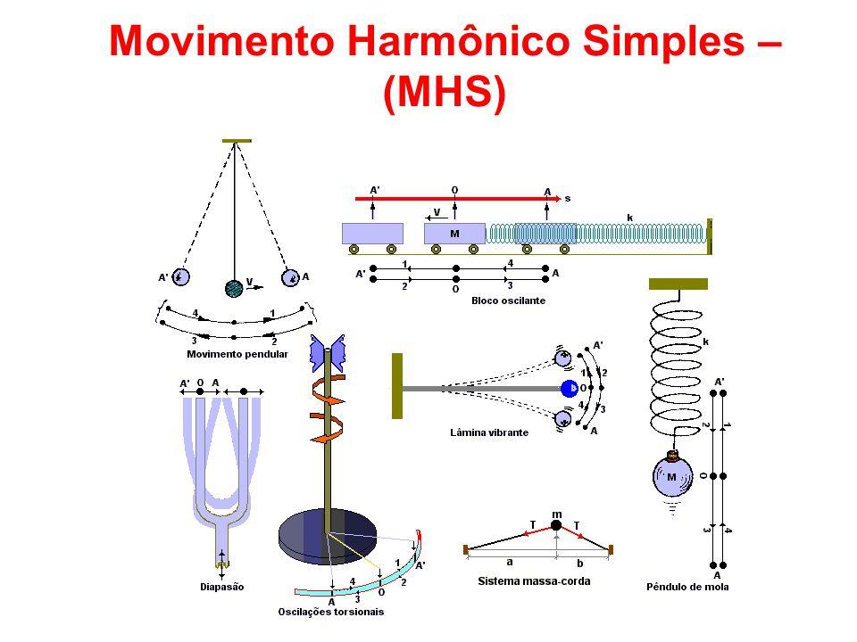 Quando o movimento varia apenas nas proximidades de um ponto (referencial), dizemos que temos uma oscilação.
