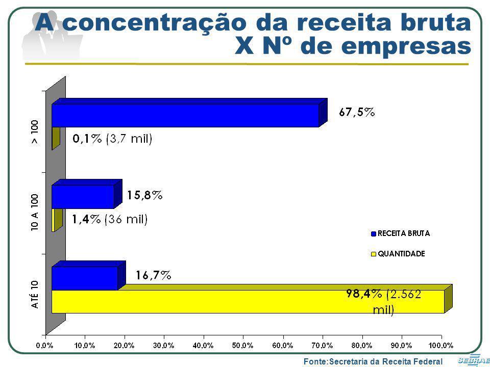 A concentração da receita bruta X Nº de empresas Fonte:Secretaria da Receita Federal