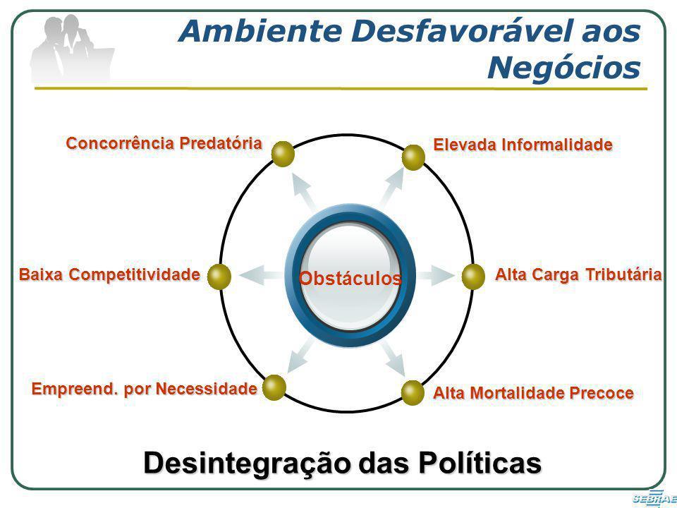 Ambiente Desfavorável aos Negócios Obstáculos Elevada Informalidade Concorrência Predatória Alta Carga Tributária Alta Mortalidade Precoce Baixa Competitividade Empreend.