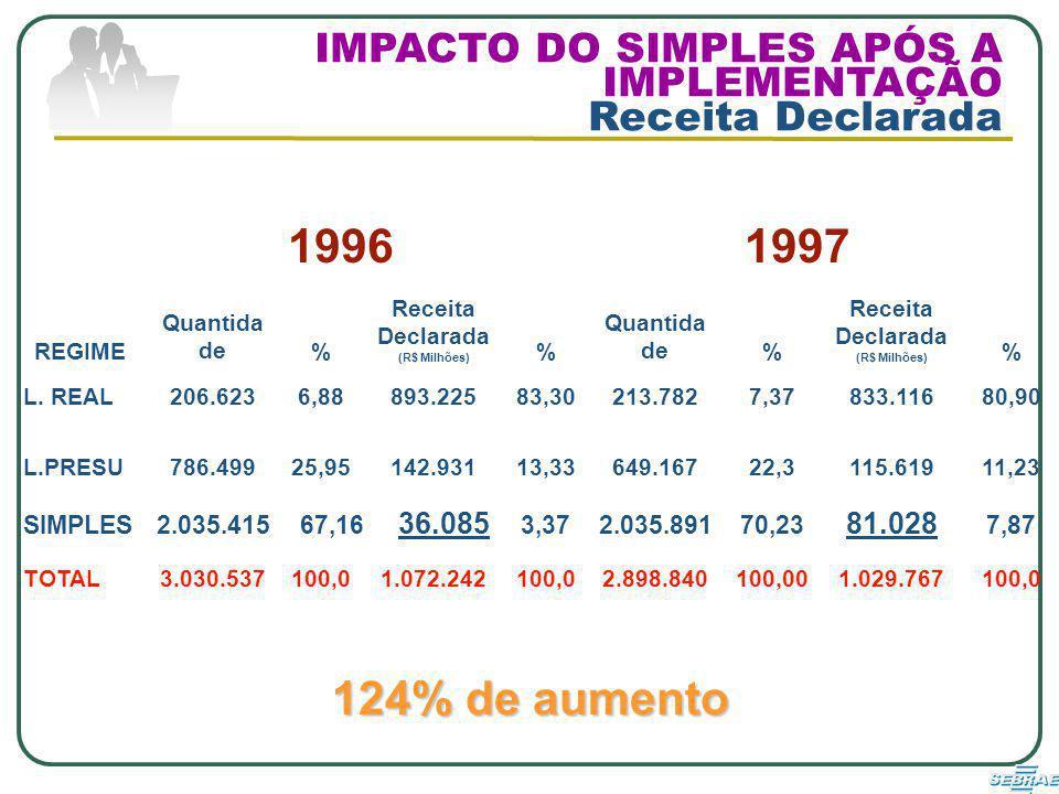 REGIME 19961997 Quantida de% Receita Declarada (R$ Milhões) % Quantida de% Receita Declarada (R$ Milhões) % L.