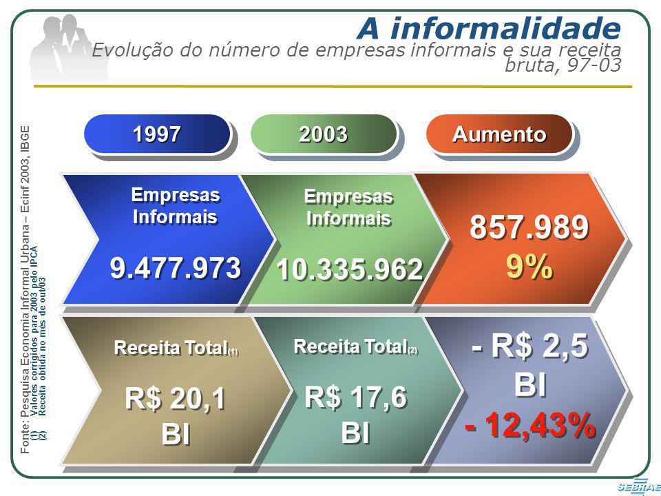 A informalidade Evolução do número de empresas informais e sua receita bruta, 97-03 19971997AumentoAumento20032003 857.989 9% 857.989 9% Empresas Informais 9.477.973 Empresas Informais 9.477.973 Empresas Informais 10.335.962 Empresas Informais 10.335.962 Receita Total (1) R$ 20,1 BI Receita Total (1) R$ 20,1 BI Receita Total (2) R$ 17,6 BI Receita Total (2) R$ 17,6 BI - R$ 2,5 BI - 12,43% - R$ 2,5 BI - 12,43% (1)Valores corrigidos para 2003 pelo IPCA (2)Receita obtida no mês de out/03 Fonte: Pesquisa Economia Informal Urbana – Ecinf 2003, IBGE