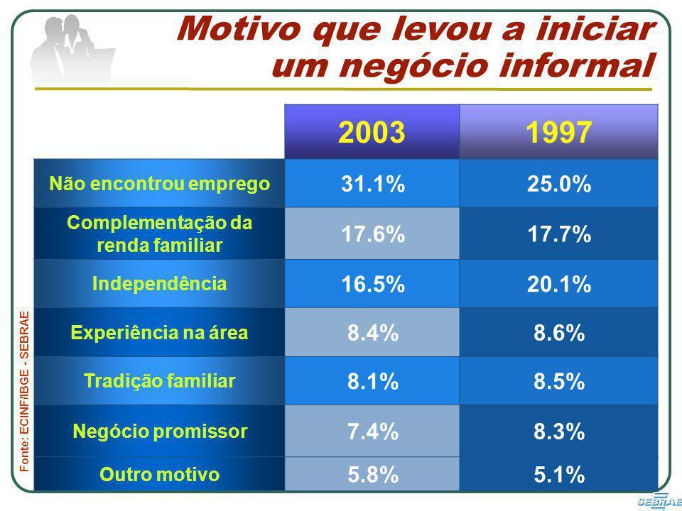 Fonte: ECINF/IBGE - SEBRAE Motivo que levou a iniciar um negócio informal 20031997 Não encontrou emprego 31.1%25.0% Complementação da renda familiar 17.6%17.7% Independência 16.5%20.1% Experiência na área 8.4%8.6% Tradição familiar 8.1%8.5% Negócio promissor 7.4%8.3% Outro motivo 5.8%5.1%