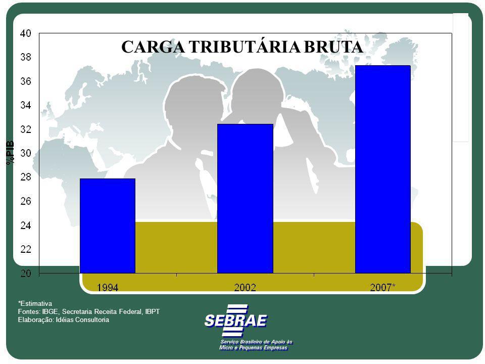 CARGA TRIBUTÁRIA BRUTA *Estimativa Fontes: IBGE, Secretaria Receita Federal, IBPT Elaboração: Idéias Consultoria