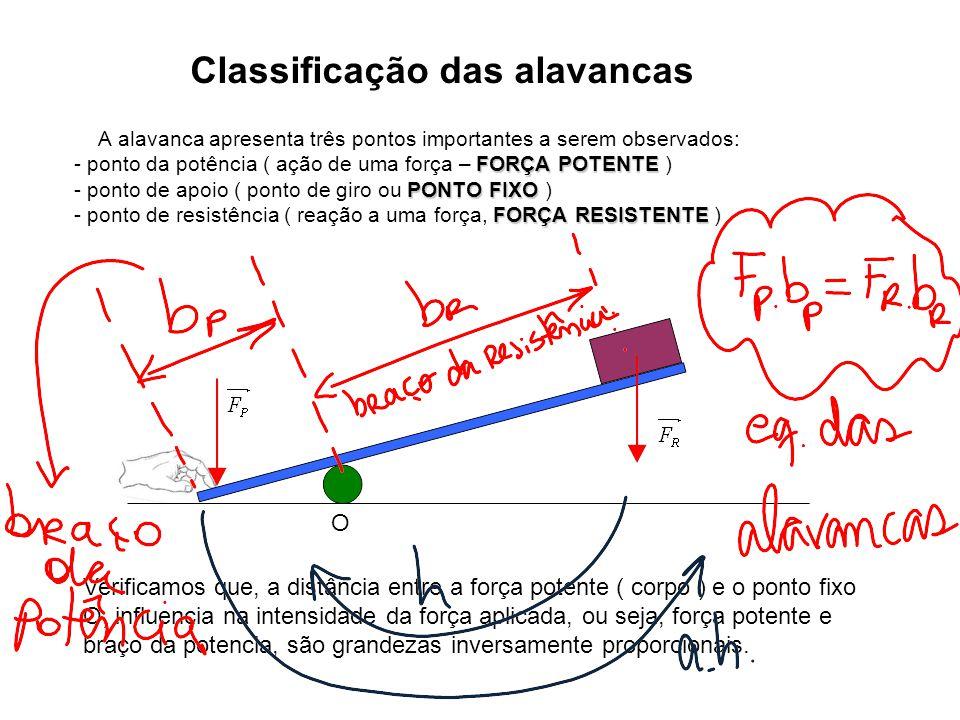 Classificação das alavancas A alavanca apresenta três pontos importantes a serem observados: FORÇA POTENTE - ponto da potência ( ação de uma força – F