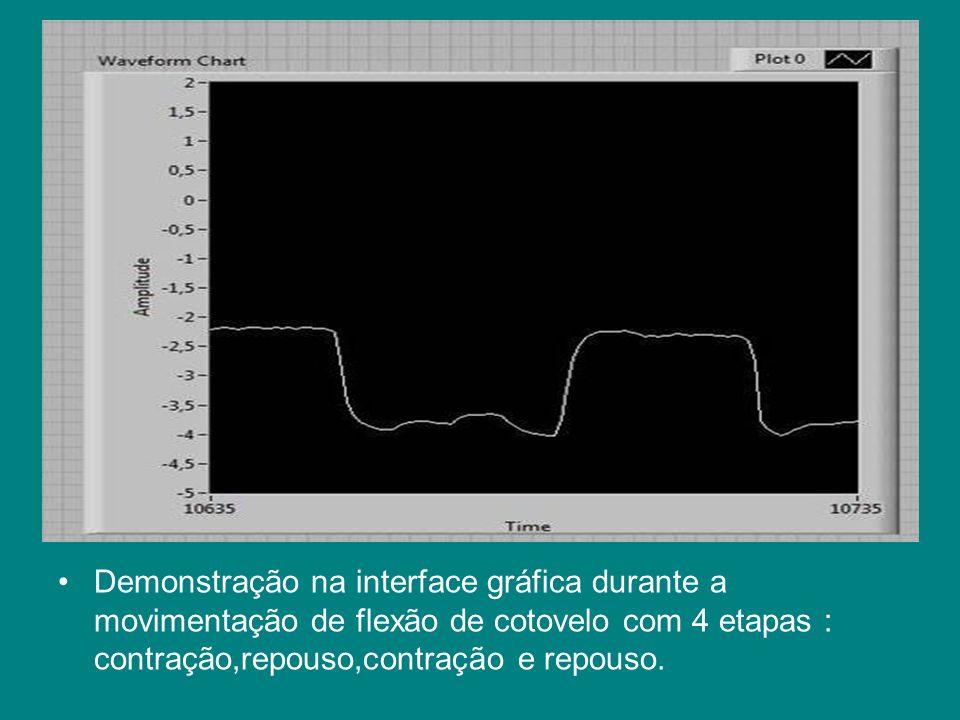 Demonstração na interface gráfica durante a movimentação de flexão de cotovelo com 4 etapas : contração,repouso,contração e repouso.