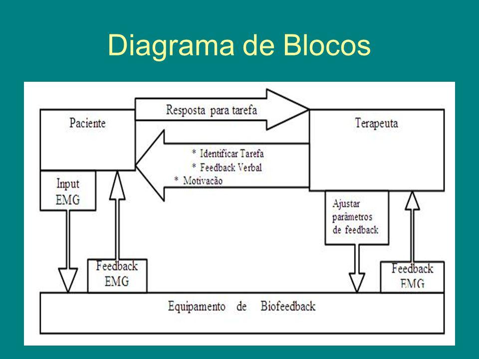 O que é Biofeedback .