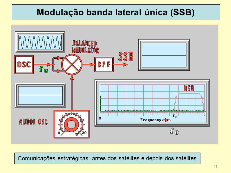 14 Modulação banda lateral única (SSB) Comunicações estratégicas: antes dos satélites e depois dos satélites