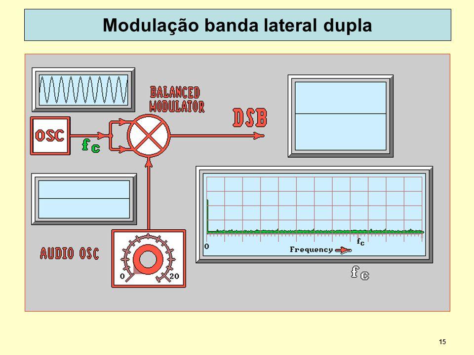 15 Modulação banda lateral dupla