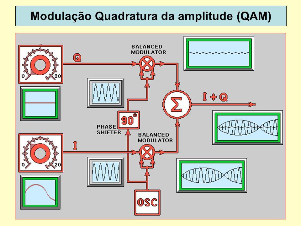 16 Modulação Quadratura da amplitude (QAM)