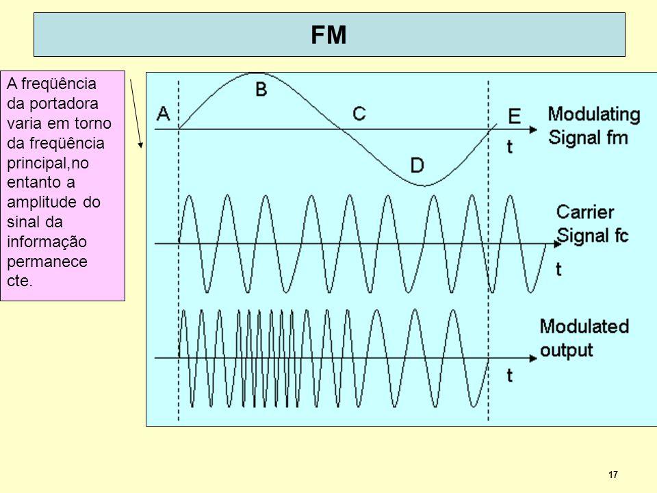 17 FM A freqüência da portadora varia em torno da freqüência principal,no entanto a amplitude do sinal da informação permanece cte.