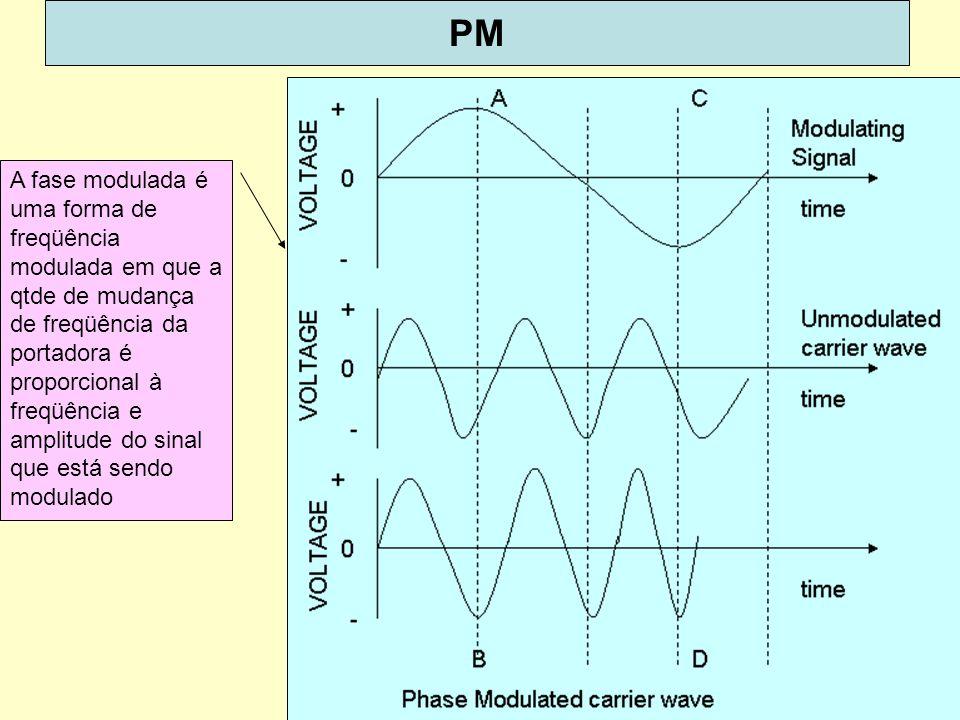 18 PM A fase modulada é uma forma de freqüência modulada em que a qtde de mudança de freqüência da portadora é proporcional à freqüência e amplitude do sinal que está sendo modulado