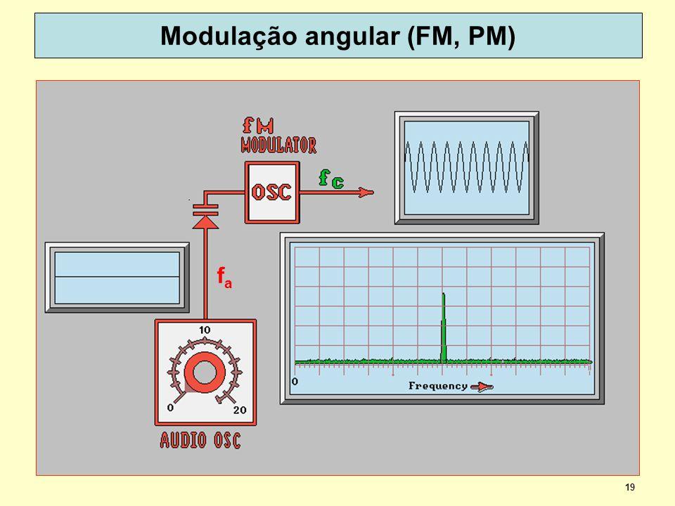 19 Modulação angular (FM, PM) fafa