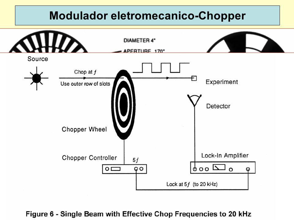 22 Modulador eletromecanico-Chopper