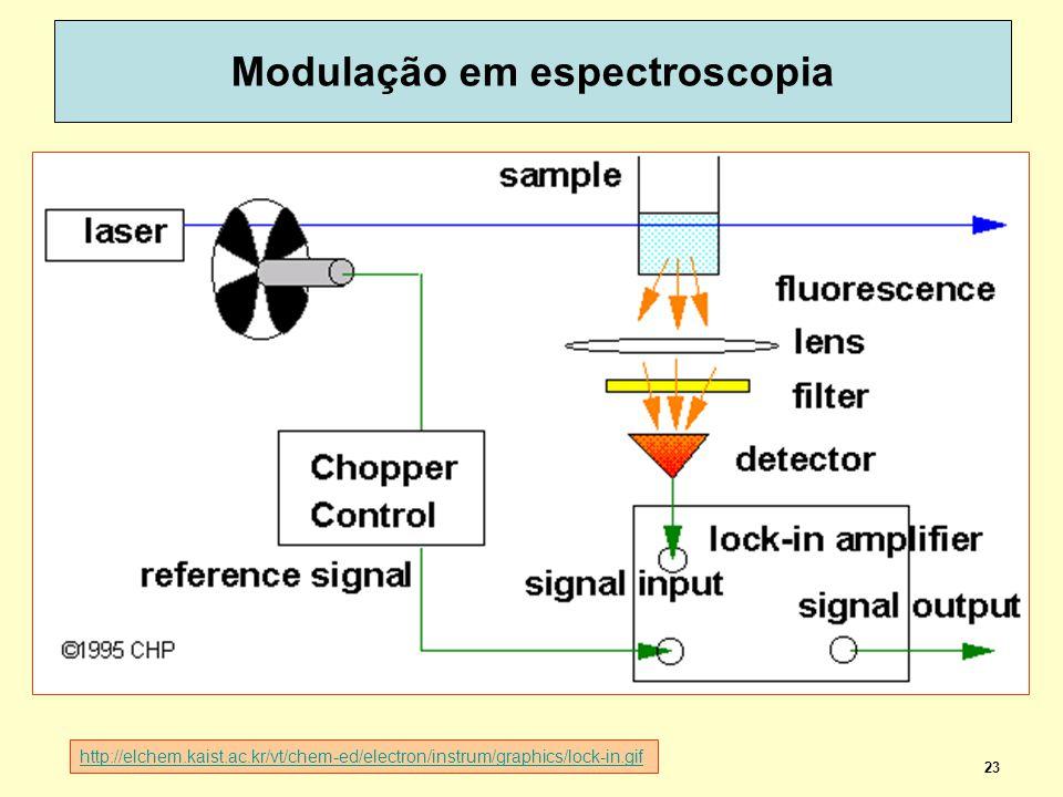 23 Modulação em espectroscopia http://elchem.kaist.ac.kr/vt/chem-ed/electron/instrum/graphics/lock-in.gif