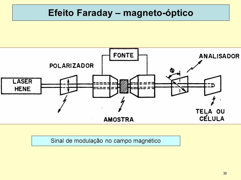 30 Efeito Faraday – magneto-óptico Sinal de modulação no campo magnético