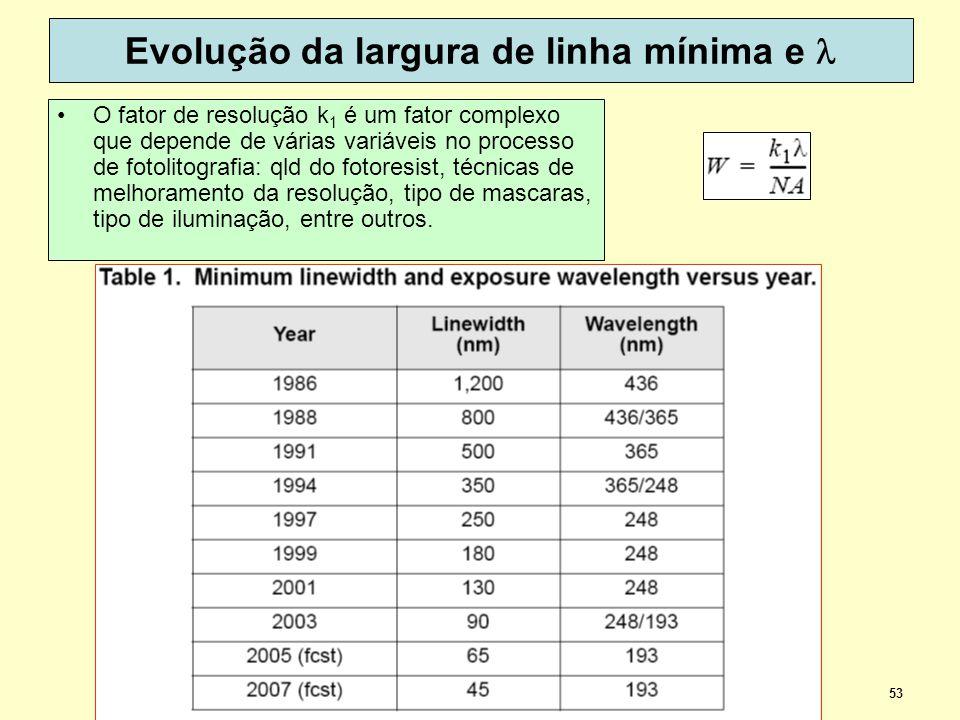 53 Evolução da largura de linha mínima e O fator de resolução k 1 é um fator complexo que depende de várias variáveis no processo de fotolitografia: qld do fotoresist, técnicas de melhoramento da resolução, tipo de mascaras, tipo de iluminação, entre outros.