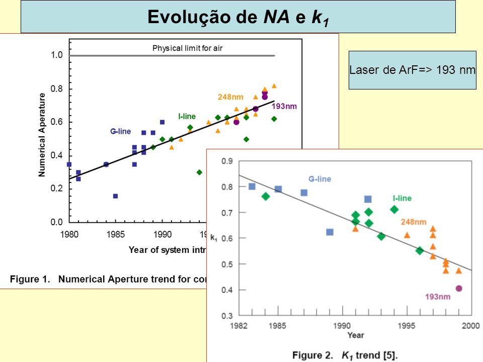 56 Evolução de NA e k 1 Laser de ArF=> 193 nm