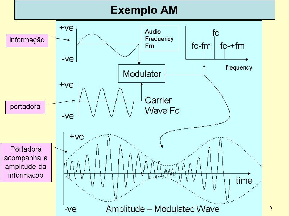9 Exemplo AM informação portadora Portadora acompanha a amplitude da informação