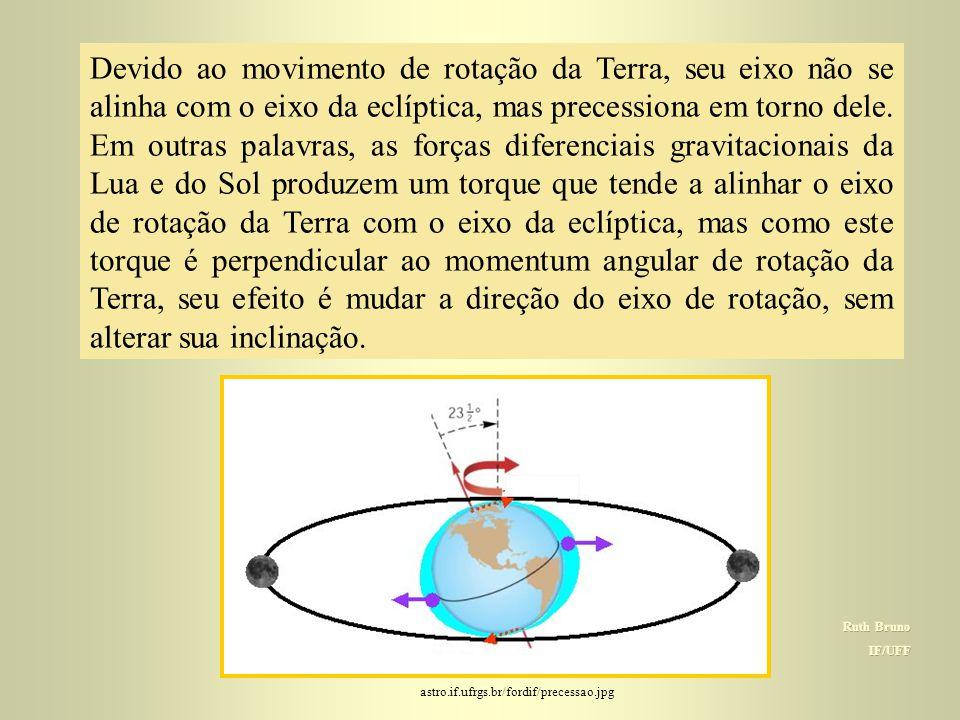 """Efeitos das forças diferenciais  Tendem a achatar a Terra ainda mais.  Tendem a """"endireitar"""" o eixo da Terra, alinhando-o com o eixo da eclíptica. O"""