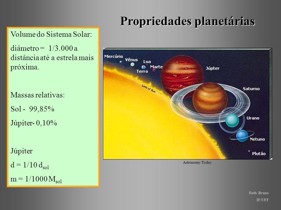 Planetologia comparada Órbitas dos planetas: exceto por Mercúrio e Plutão, as órbitas dos planetas se situam aproximadamente em um mesmo plano. O Sist