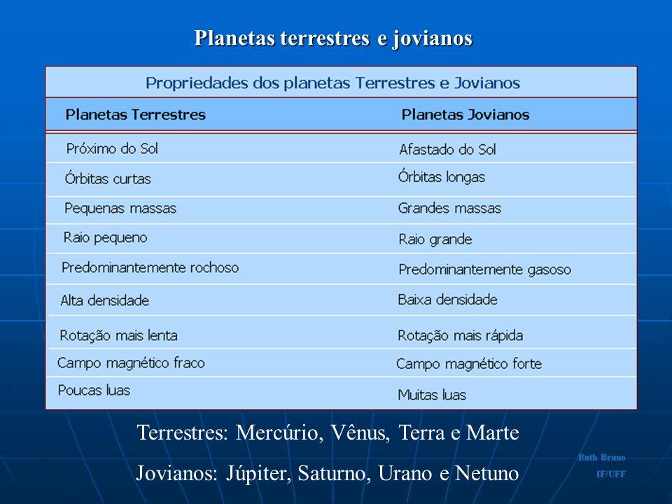Propriedades planetárias Volume do Sistema Solar: diâmetro = 1/3.000 a distância até a estrela mais próxima. Massas relativas: Sol - 99,85% Júpiter- 0