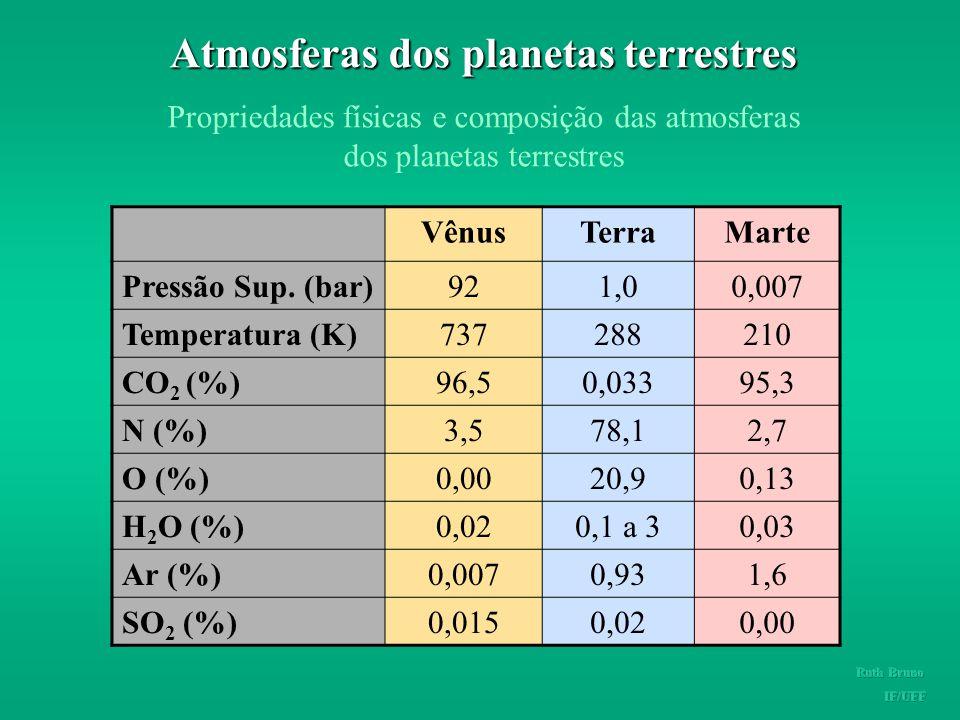 Efeito Estufa em Vênus www.portaldoastronomo.org
