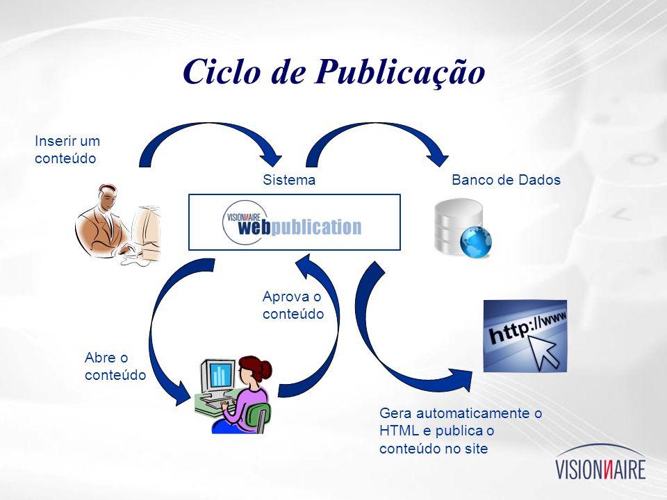 Ciclo de Publicação Inserir um conteúdo Banco de DadosSistema Abre o conteúdo Gera automaticamente o HTML e publica o conteúdo no site Aprova o conteúdo