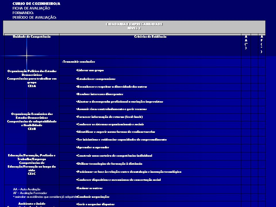 CURSO DE COZINHEIRO/A FICHA DE AVALIAÇÃO FORMANDO: PERÍODO DE AVALIAÇÃO: CIDADANIA E EMPREGABILIDADE NÍVEL 3 Unidade de Competência Critérios de Evidê