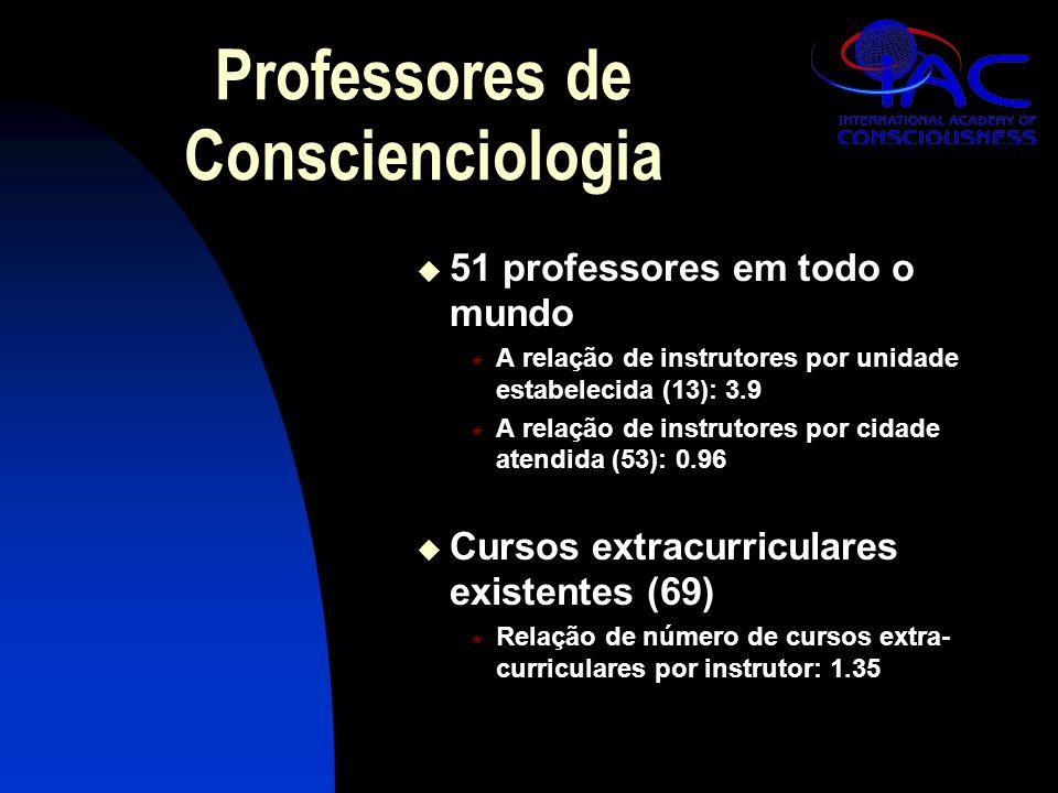 Professores de Conscienciologia  51 professores em todo o mundo  A relação de instrutores por unidade estabelecida (13): 3.9  A relação de instruto