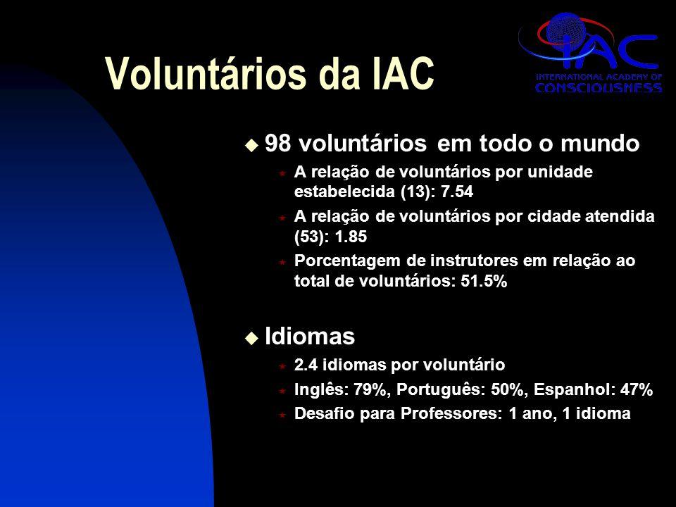 Voluntários da IAC  98 voluntários em todo o mundo  A relação de voluntários por unidade estabelecida (13): 7.54  A relação de voluntários por cidade atendida (53): 1.85  Porcentagem de instrutores em relação ao total de voluntários: 51.5%  Idiomas  2.4 idiomas por voluntário  Inglês: 79%, Português: 50%, Espanhol: 47%  Desafio para Professores: 1 ano, 1 idioma