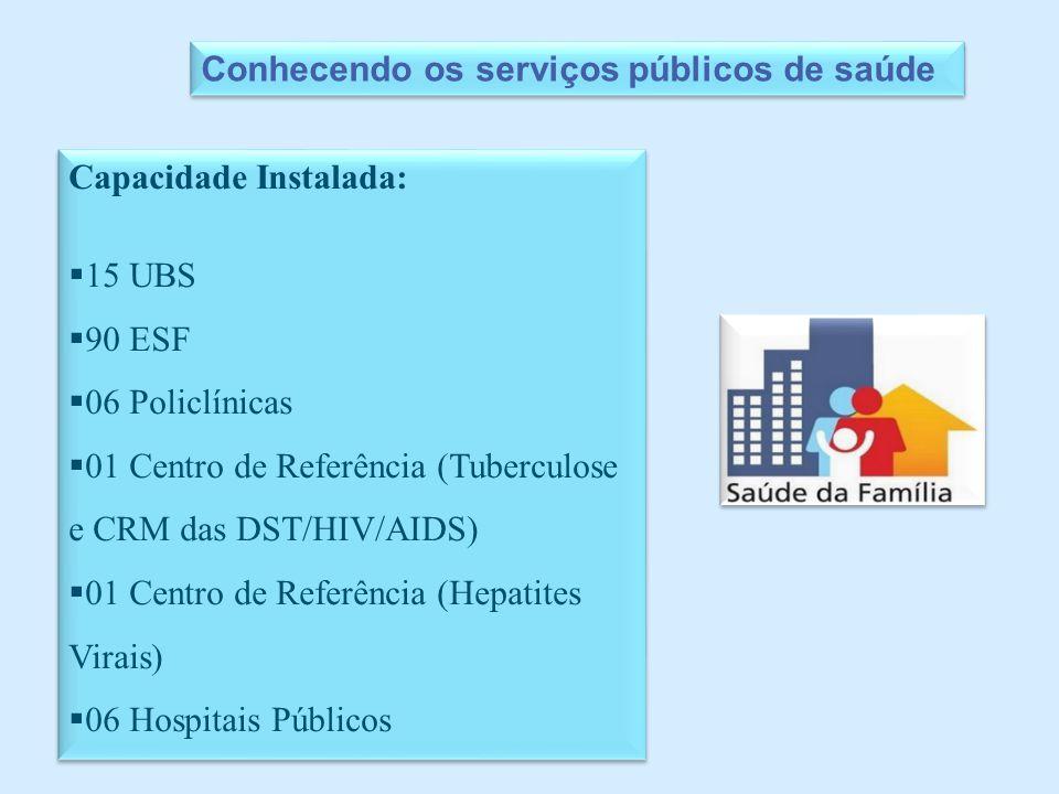 Capacidade Instalada:  15 UBS  90 ESF  06 Policlínicas  01 Centro de Referência (Tuberculose e CRM das DST/HIV/AIDS)  01 Centro de Referência (Hepatites Virais)  06 Hospitais Públicos Capacidade Instalada:  15 UBS  90 ESF  06 Policlínicas  01 Centro de Referência (Tuberculose e CRM das DST/HIV/AIDS)  01 Centro de Referência (Hepatites Virais)  06 Hospitais Públicos Conhecendo os serviços públicos de saúde