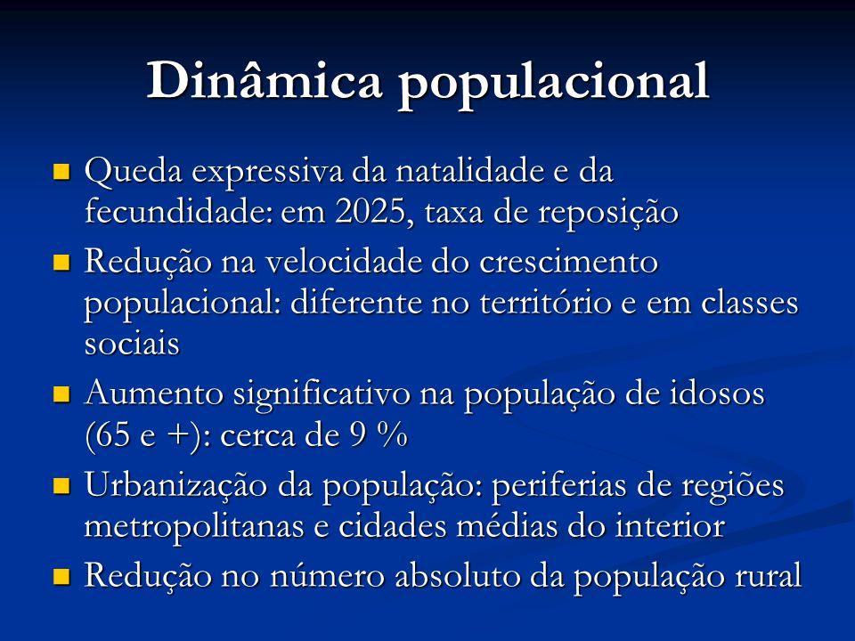 Dinâmica populacional Queda expressiva da natalidade e da fecundidade: em 2025, taxa de reposição Queda expressiva da natalidade e da fecundidade: em