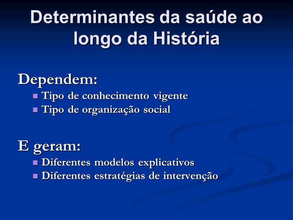 Determinantes da saúde ao longo da História Dependem: Tipo de conhecimento vigente Tipo de conhecimento vigente Tipo de organização social Tipo de org