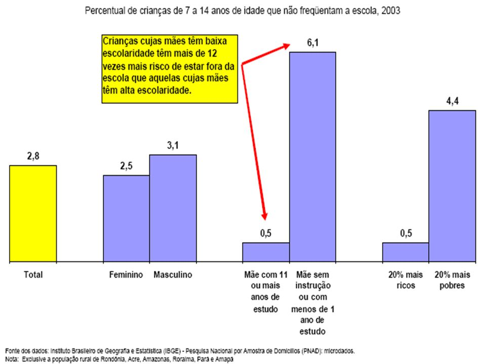 Evolução da mortalidade infantil no Brasil