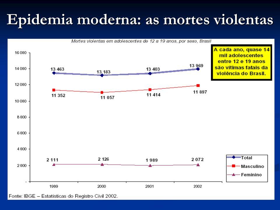 Epidemia moderna: as mortes violentas
