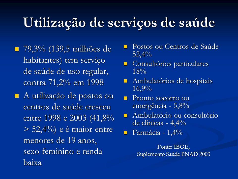 Utilização de serviços de saúde 79,3% (139,5 milhões de habitantes) tem serviço de saúde de uso regular, contra 71,2% em 1998 79,3% (139,5 milhões de