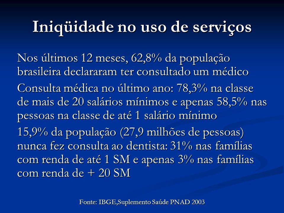 Iniqüidade no uso de serviços Nos últimos 12 meses, 62,8% da população brasileira declararam ter consultado um médico Consulta médica no último ano: 7
