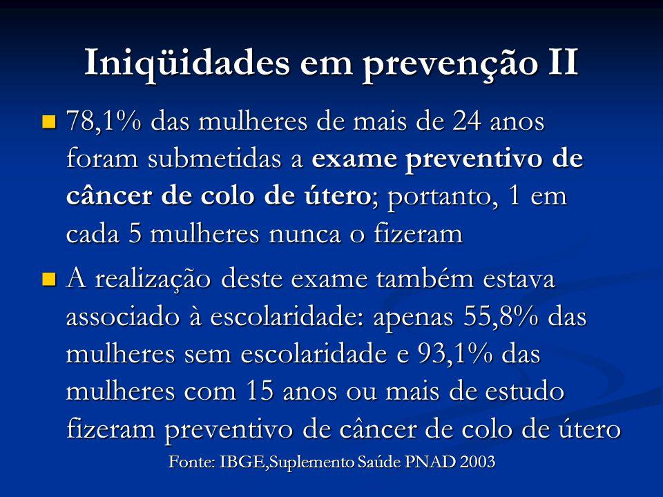 Iniqüidades em prevenção II 78,1% das mulheres de mais de 24 anos foram submetidas a exame preventivo de câncer de colo de útero; portanto, 1 em cada