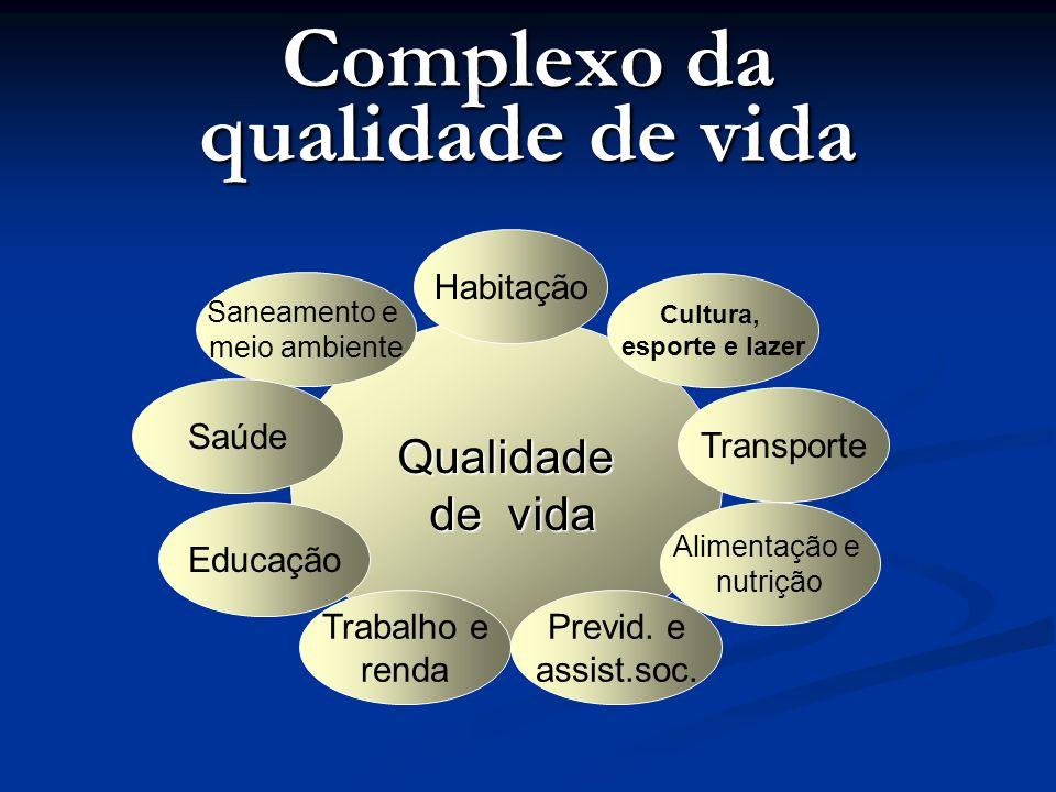 Complexo da qualidade de vida Qualidade de vida de vida Habitação Cultura, esporte e lazer Transporte Saneamento e meio ambiente Saúde Educação Trabal