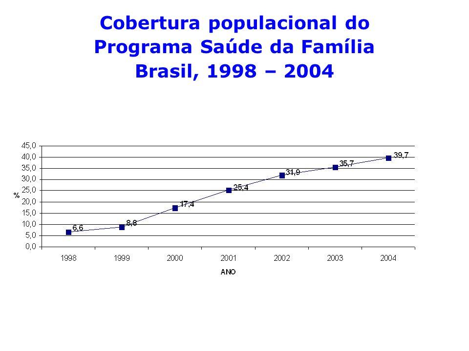 Cobertura populacional do Programa Saúde da Família Brasil, 1998 – 2004