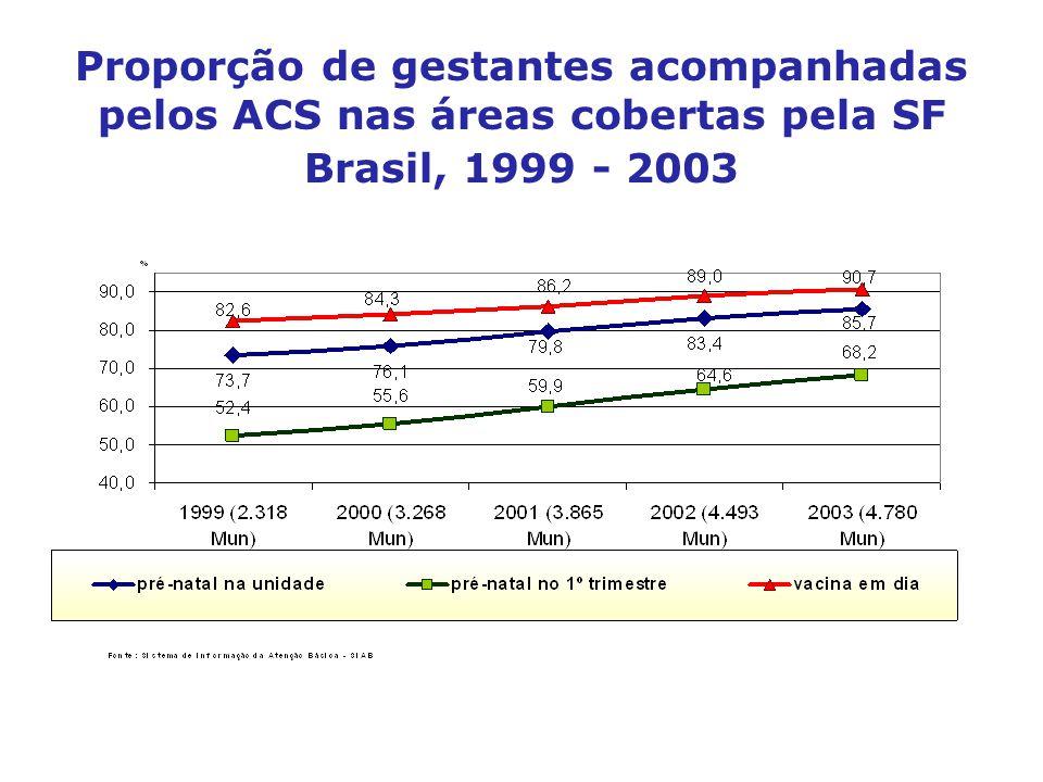 Proporção de gestantes acompanhadas pelos ACS nas áreas cobertas pela SF Brasil, 1999 - 2003