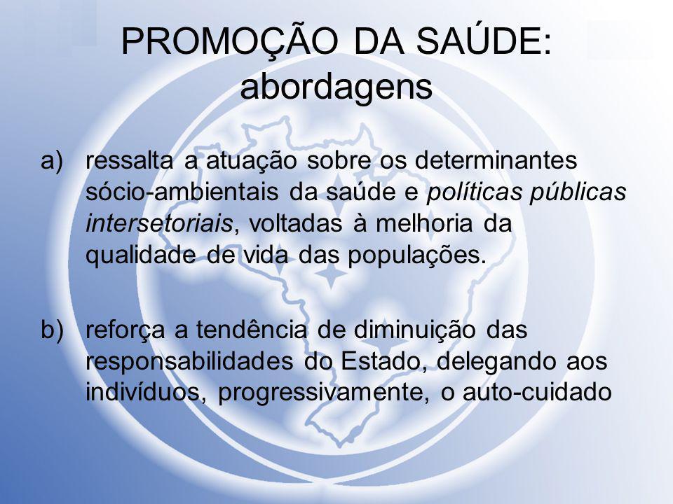 PROMOÇÃO DA SAÚDE: abordagens a)ressalta a atuação sobre os determinantes sócio-ambientais da saúde e políticas públicas intersetoriais, voltadas à me