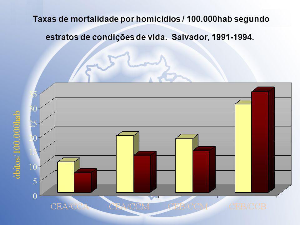 Taxas de mortalidade por homicídios / 100.000hab segundo estratos de condições de vida. Salvador, 1991-1994.