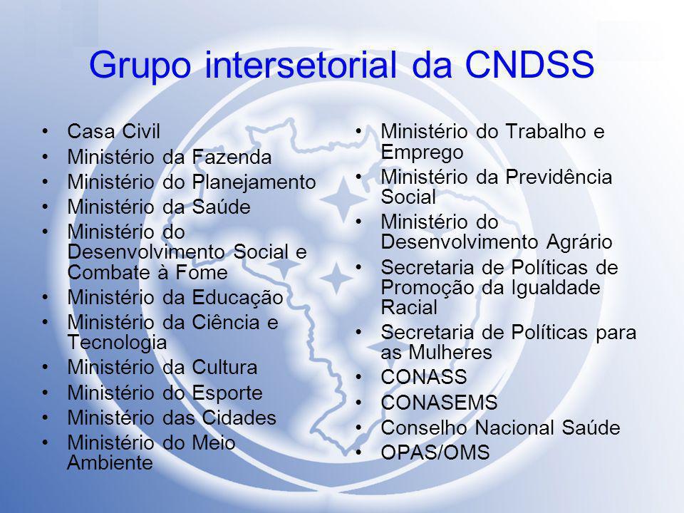 Grupo intersetorial da CNDSS Casa Civil Ministério da Fazenda Ministério do Planejamento Ministério da Saúde Ministério do Desenvolvimento Social e Co
