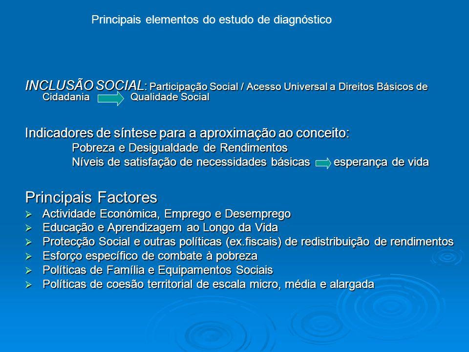 INCLUSÃO SOCIAL : Participação Social / Acesso Universal a Direitos Básicos de Cidadania Qualidade Social Indicadores de síntese para a aproximação ao conceito: Pobreza e Desigualdade de Rendimentos Níveis de satisfação de necessidades básicas esperança de vida Principais Factores  Actividade Económica, Emprego e Desemprego  Educação e Aprendizagem ao Longo da Vida  Protecção Social e outras políticas (ex.fiscais) de redistribuição de rendimentos  Esforço específico de combate à pobreza  Políticas de Família e Equipamentos Sociais  Políticas de coesão territorial de escala micro, média e alargada Principais elementos do estudo de diagnóstico