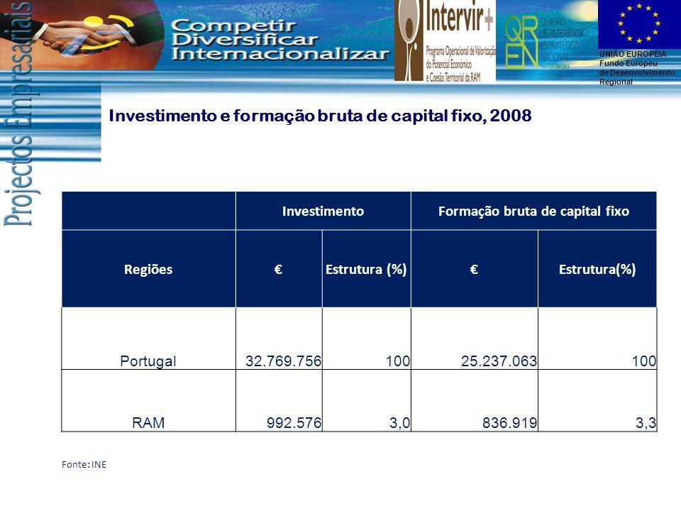 UNIÃO EUROPEIA Fundo Europeu de Desenvolvimento Regional InvestimentoFormação bruta de capital fixo Regiões€Estrutura (%)€ Portugal32.769.75610025.237.063100 RAM992.5763,0836.9193,3 Fonte: INE Investimento e formação bruta de capital fixo, 2008