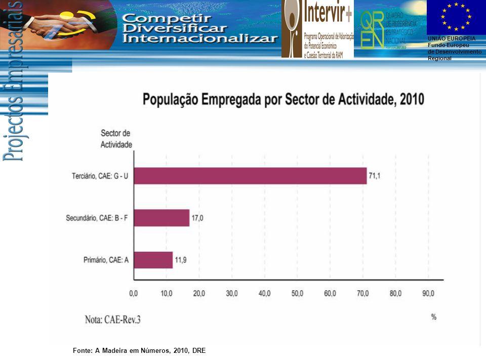 UNIÃO EUROPEIA Fundo Europeu de Desenvolvimento Regional Fonte: A Madeira em Números, 2010, DRE