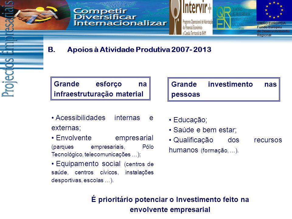 UNIÃO EUROPEIA Fundo Europeu de Desenvolvimento Regional B.Apoios à Atividade Produtiva 2007- 2013 Grande esforço na infraestruturação material Acessibilidades internas e externas; Envolvente empresarial (parques empresariais, Pólo Tecnológico, telecomunicações …); Equipamento social (centros de saúde, centros cívicos, instalações desportivas, escolas …).