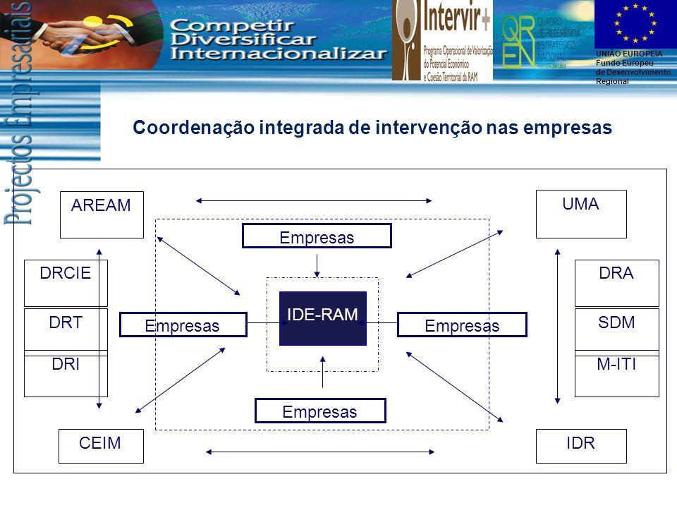 UNIÃO EUROPEIA Fundo Europeu de Desenvolvimento Regional Coordenação integrada de intervenção nas empresas IDRCEIM AREAM UMA Empresas IDE-RAM Empresas DRCIE DRT DRI DRA SDM M-ITI