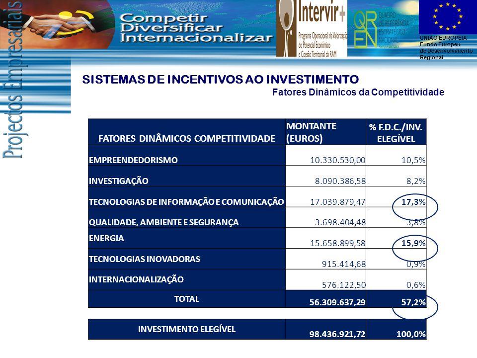 UNIÃO EUROPEIA Fundo Europeu de Desenvolvimento Regional SISTEMAS DE INCENTIVOS AO INVESTIMENTO Fatores Dinâmicos da Competitividade FATORES DINÂMICOS COMPETITIVIDADE MONTANTE (EUROS) % F.D.C./INV.